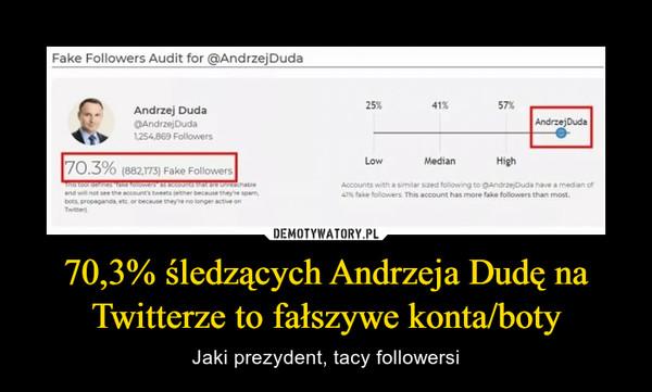 70,3% śledzących Andrzeja Dudę na Twitterze to fałszywe konta/boty